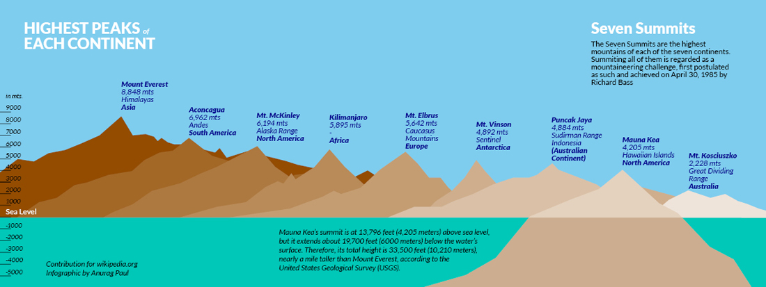 The Seven Summits of the World